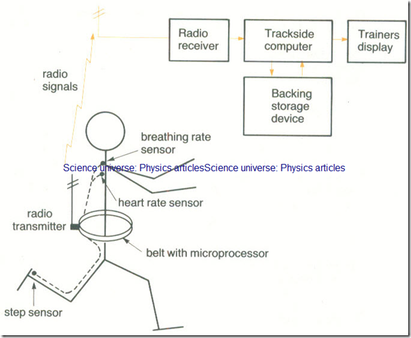 Technical , Scientific and Other Uses
