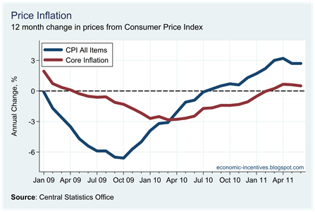 Core Inflation June 2011
