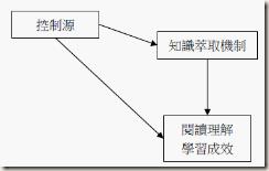 2011-06-28_125623 研究架構圖