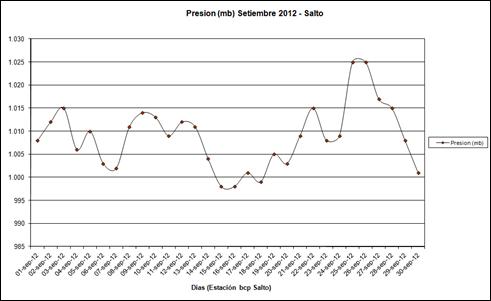 Presion (Setiembre 2012)