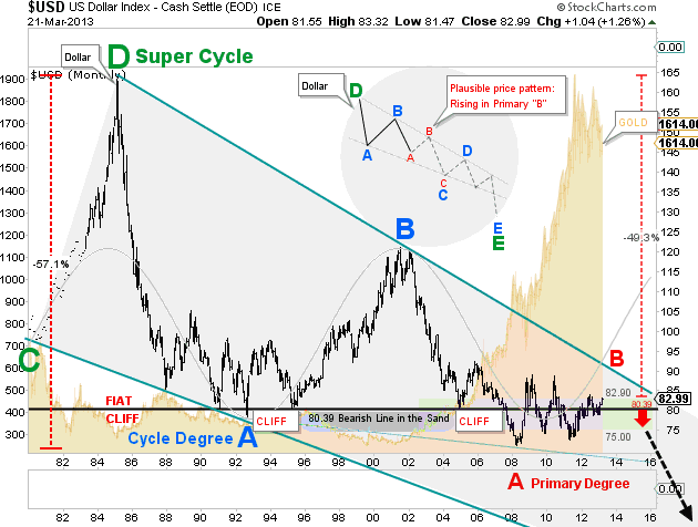 Long-Term USD analysis