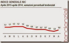 Indice generale NIC. Aprile 2014