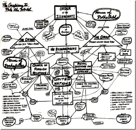 Conspiracy to Rule World - Illuminati