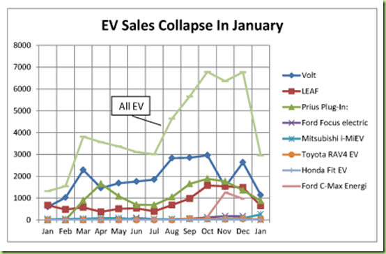electric vehicalsevsales