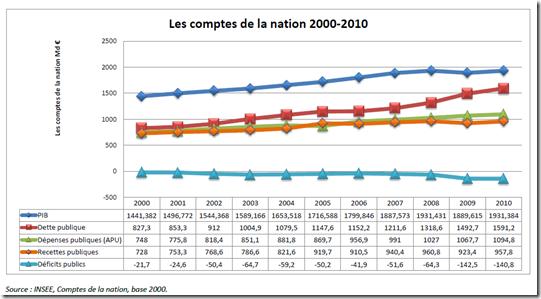 Dette publique France