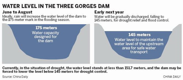 Water level in the Three Gorges Dam: design capacity versus predicted 2012 level. Currently, in the situation of drought, the water level stands at less than 151.7 meters, and the dam may be forced to lower the level below 145 meters for drought control. China Daily