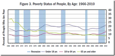 Poverty Status of People, By Age 1966-2010
