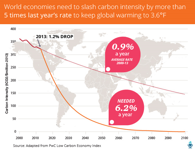 The chart above compares our current efforts to cut 'carbon intensity' — measured by calculating the amount of carbon dioxide emitted per million dollars of economic activity — with what's actually needed to rein in climate change. According to the report, the global economy needs to 'decarbonize' by 6.2 percent every year until the end of the century to limit warming to 3.6 degrees Fahrenheit. But carbon intensity fell by only 1.2 percent in 2013. Graphic: PricewaterhouseCoopers