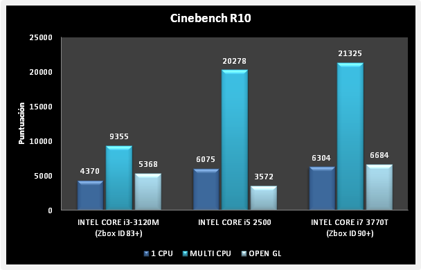 Zotac Zbox ID90   Cinebench R10