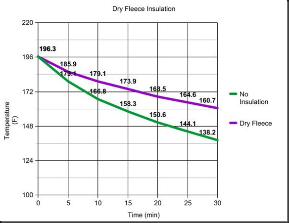 Dry Fleece
