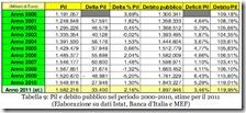 Debito pubblico dal 2000 al 2011