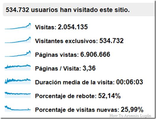 Total_Visitas