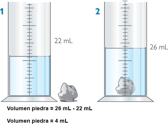 Volumen de solidos irregulares