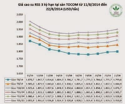Giá cao su thiên nhiên trong tuần từ ngày 18.8 đến 22.8.2014