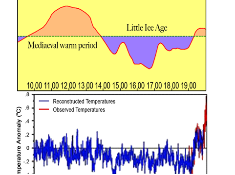 AGW Medieval warming period to present