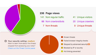 CloudFlare-Chart.png