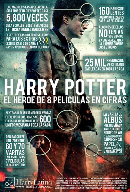 Cifras No monetarias de Harry Potter