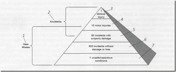 пирамида безопасности