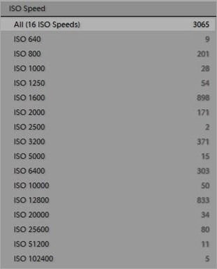 ISO Speeds Used