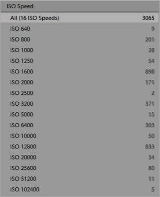 ISO Speeds Used
