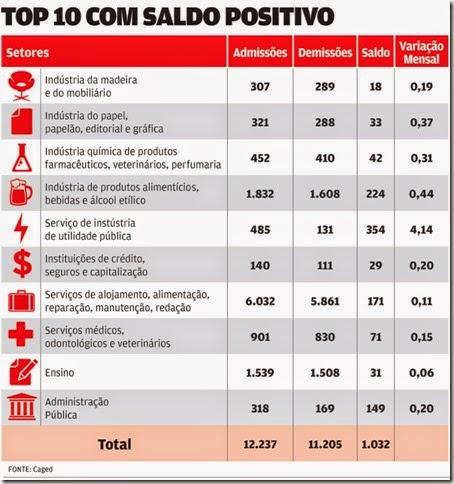Top-10-com-saldo-positivo