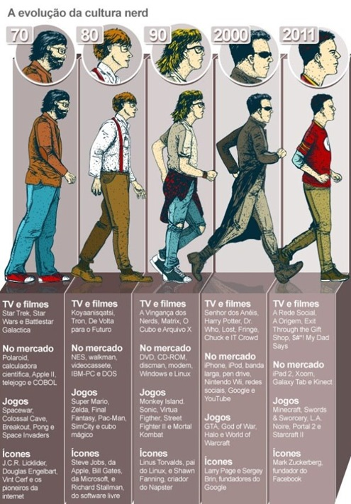 evolução da culturanerd_deniac
