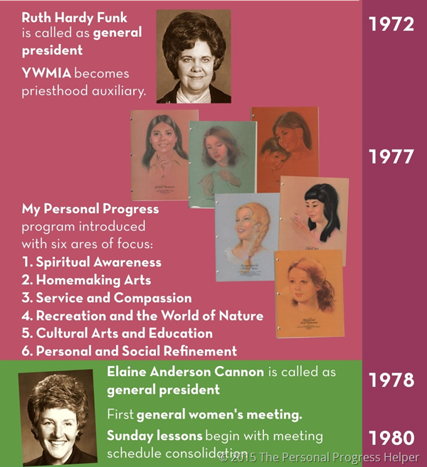 History of the Young Women's Organization Timeline Infographic: 1972-1980