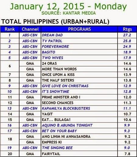 Kantar Media National TV Ratings - Jan 12 2015 (Mon)