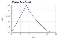 Effort_vs_Time_-_Entrepreneur