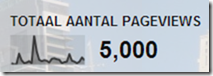 5000Pageviews