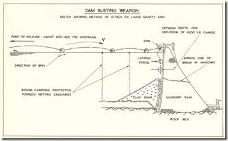 dam-diagram