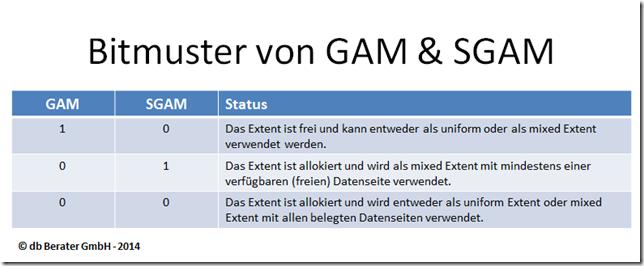 Bitmuster GAM SGAM