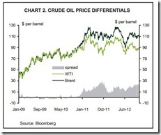 Alberta Crude Oil price