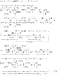 [AA]魔法少女まどか☆マギカ 相関図