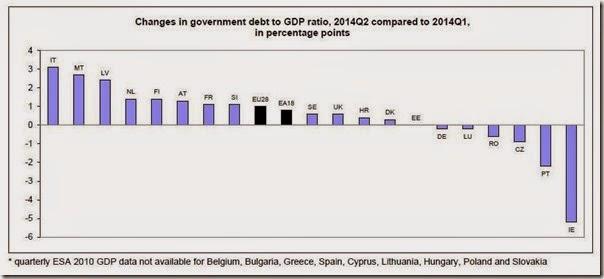 Euro Debt % GDB change