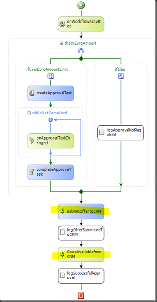 The offers approval workflow, extended with the CRM integration.