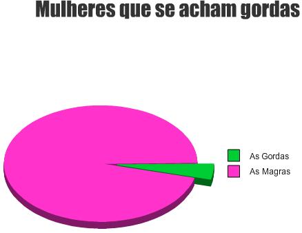 Gráfico das mulheres que se acham gordas
