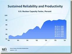 capacity factor