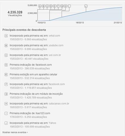 Estatísticas vídeo Youtube Letícia