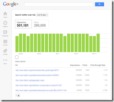 Google+ Shows Traffic of your Websites