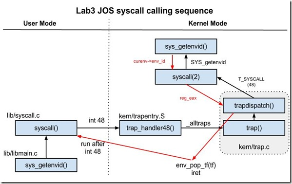 Lab3 JOS syscall calling sequence
