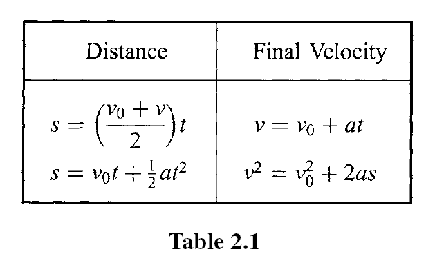 motion equations 4-56-55 PM