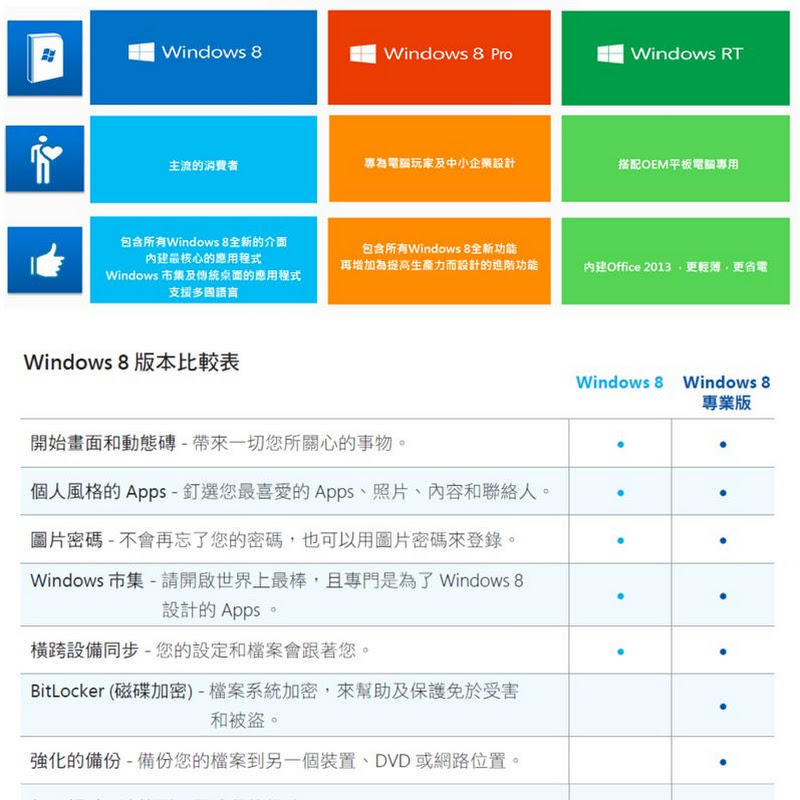 Windows RT 和Windows 的最大差異