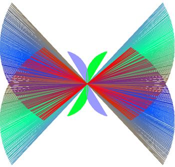 rotazione e simmetria