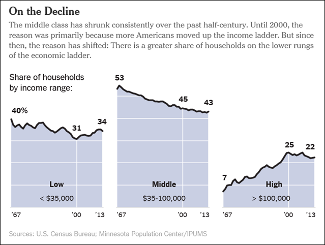 Share of U.S. households by income range, 1967-2013. The middle class, if defined as households making between $35,000 and $100,000 a year, shrank in the final decades of the 20th century. For a welcome reason, though: More Americans moved up into what might be considered the upper middle class or the affluent. Since 2000, the middle class has been shrinking for a decidedly more alarming reason: Incomes have fallen. Graphic: The New York Times