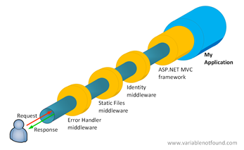 "ASP.NET Pipeline en el entorno distinto a ""Development"""