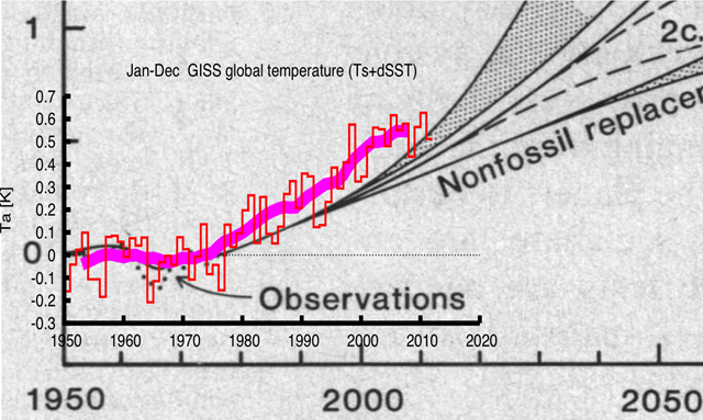 The first 31 years of this projection are relatively well-defined and can now be compared to the observations. We used the GISS Land-Ocean Index that uses SST over the oceans (the original one interpolated from island stations) and overlaid the graph from the KNMI Climate Explorer on the lower left-hand corner of Figure 6 of Hansen et al (1981). realclimate.org