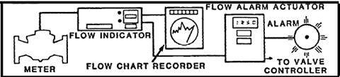 Alarm Actuator System