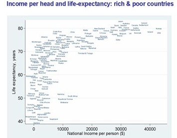 income - health by country
