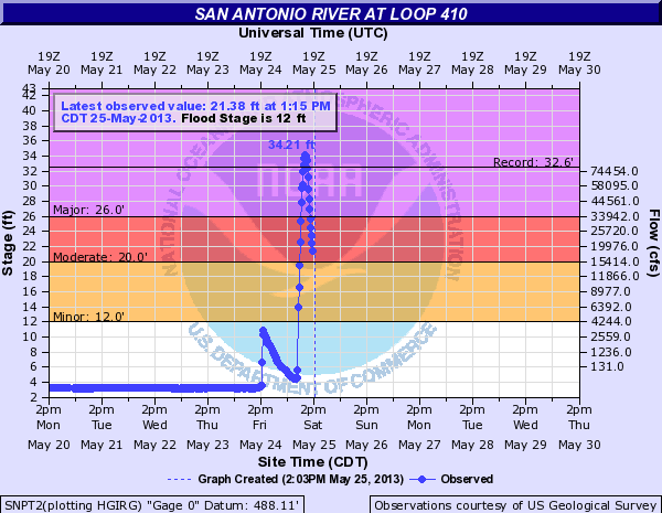 Stream gauge at the San Antonio River Loop 410 shows sudden, record flow on 25 May 2013. Graphic: USGS